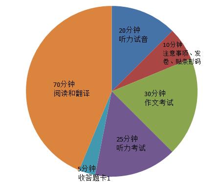 2016年12月英语四级考试流程