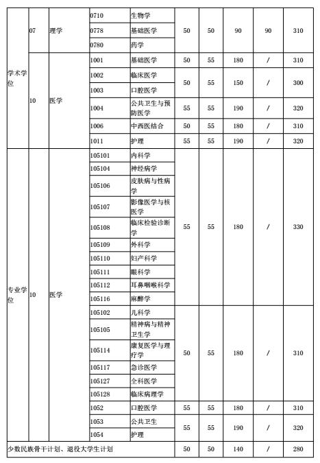 上海交通大学2017年考研复试分数线公布