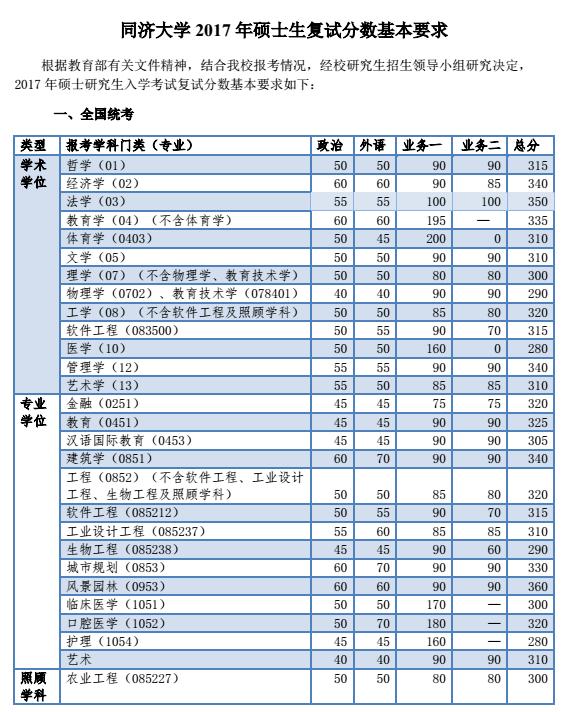 同济大学2017年考研复试分数线公布