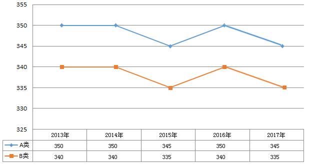 2013 2017年文学考研国家线变化趋势