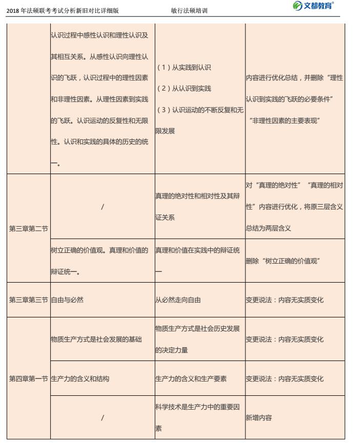 2018年政治考研大纲详细对比表