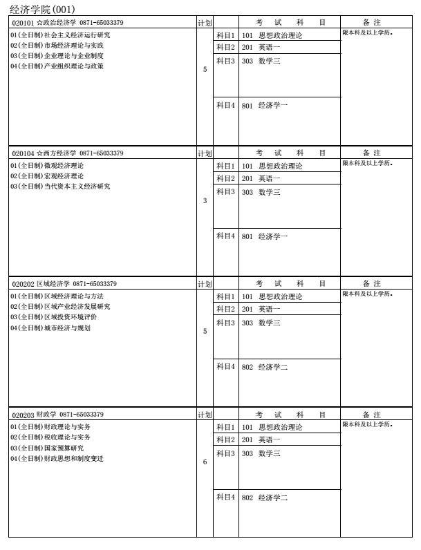 云南大学2018研究生招生专业目录
