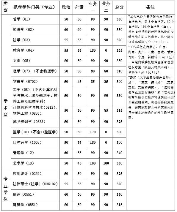 同济大学2013年考研复试分数线
