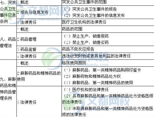 2018临床执业医师考试大纲 卫生法规