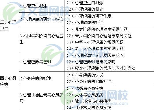 2018临床执业医师考试大纲 医学心理学