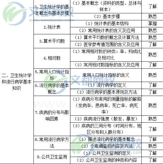2018乡村全科助理医师考试大纲-公共卫生