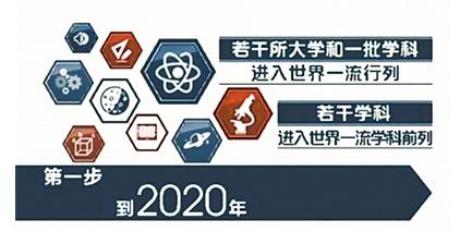 """2020年,一起来看""""双一流""""高校哪儿变了"""