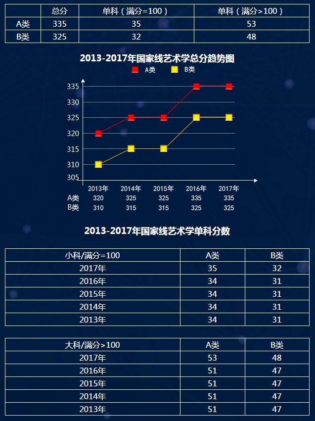各专业历年考研国家线汇总(2013年-2017年)