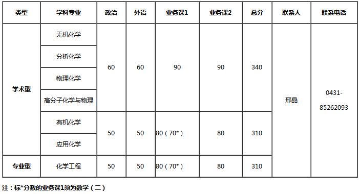 长春应化所2018考研复试分数线公布