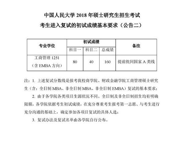 中国人民大学2018考研复试分数线(工商管理硕士)
