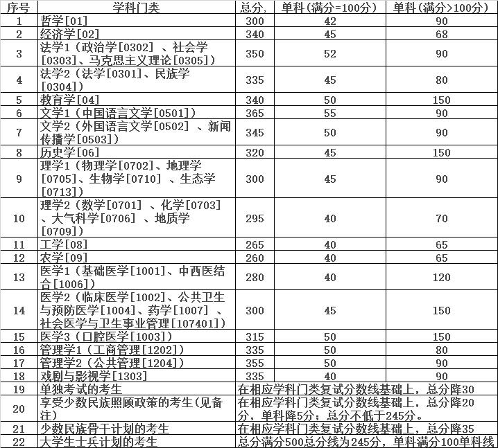 快讯:兰州大学2018考研复试分数线公布