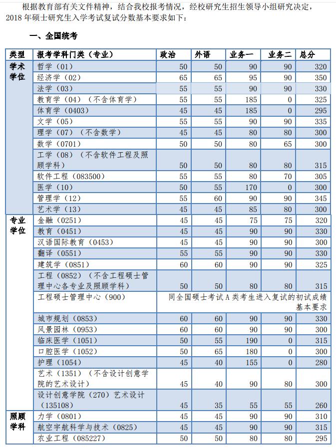 同济大学2018年考研复试分数线