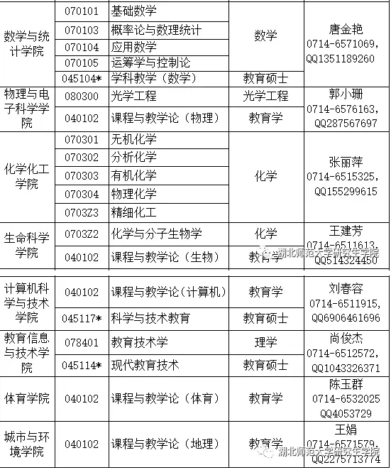 湖北师范大学2018考研调剂信息公告(第1号)