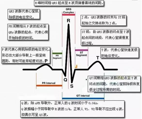 2018年医师资格考试心电图速记口诀