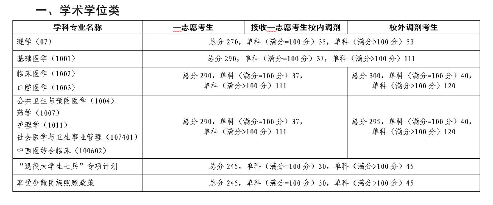 2018年昆明医科大学考研复试分数线