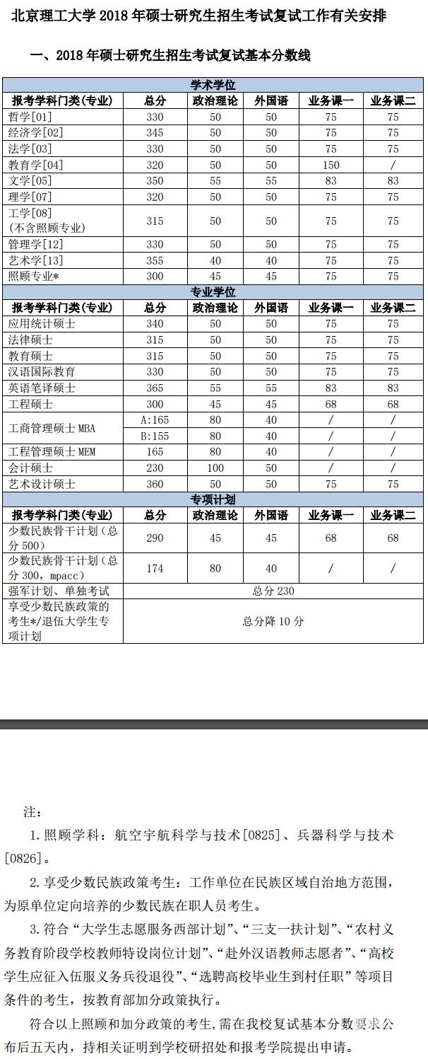 北京理工大学2018心理学考研复试分数线