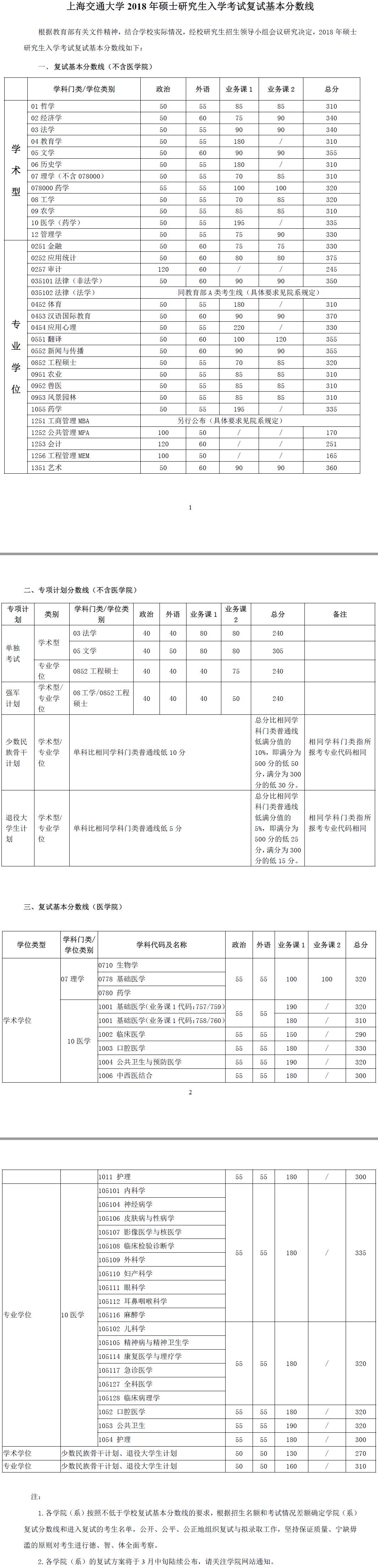 上海交通大学2018心理学考研复试分数线