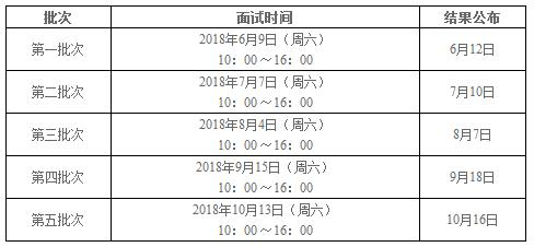 上海大学管理学院2019MBA提前面试通知