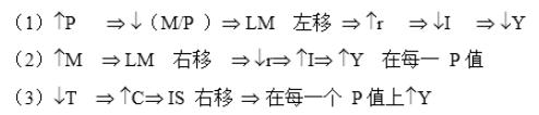 2019考研:宏观经济学笔记之使用IS—IM模型