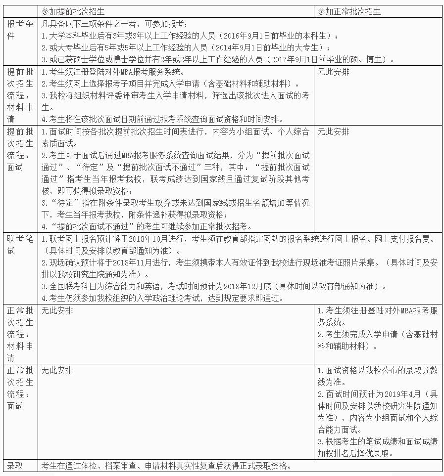 2019硕士研究生招生简章
