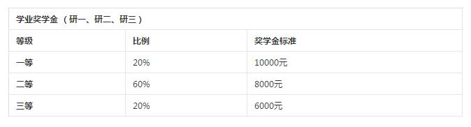2019年淮海工学院硕士研究生招生简章
