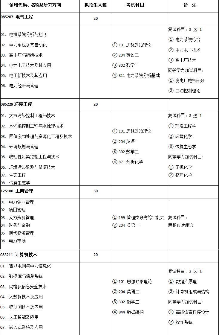 2019年华北电力大学苏州研究生培养基地考研招生简章