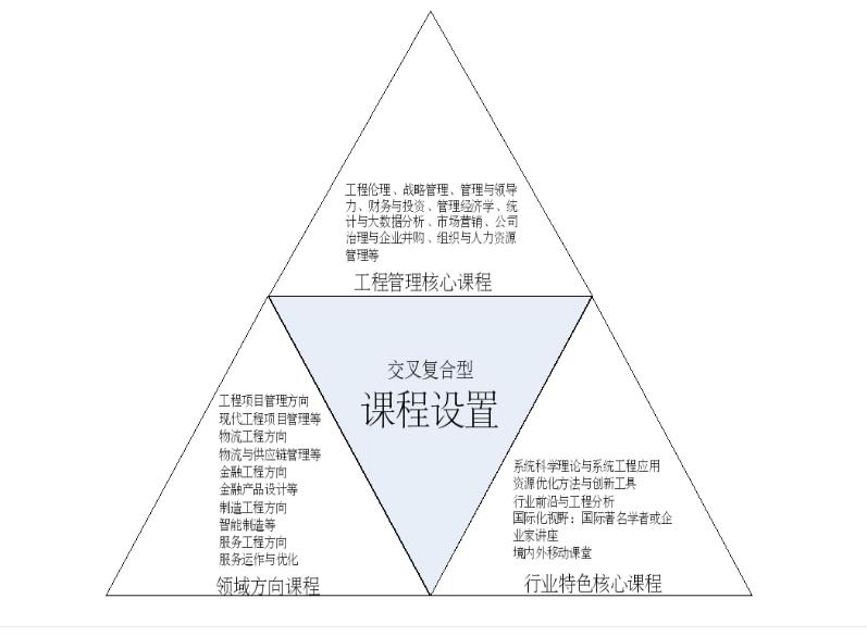 2019年南京大学工程管理硕士(MEM)考研招生简章