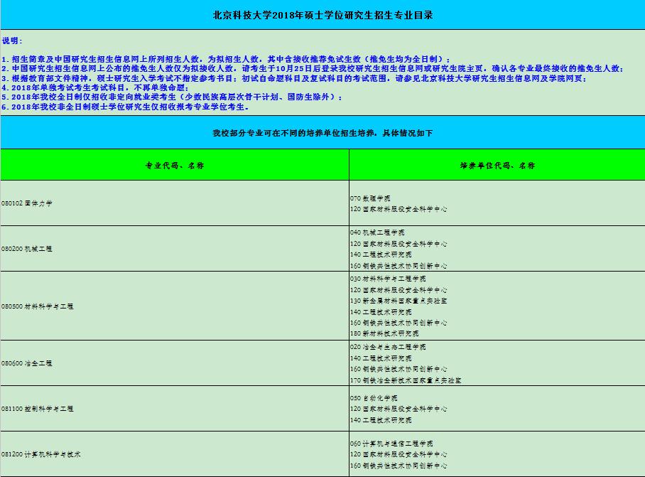 北京科技大学2019研究生招生目录