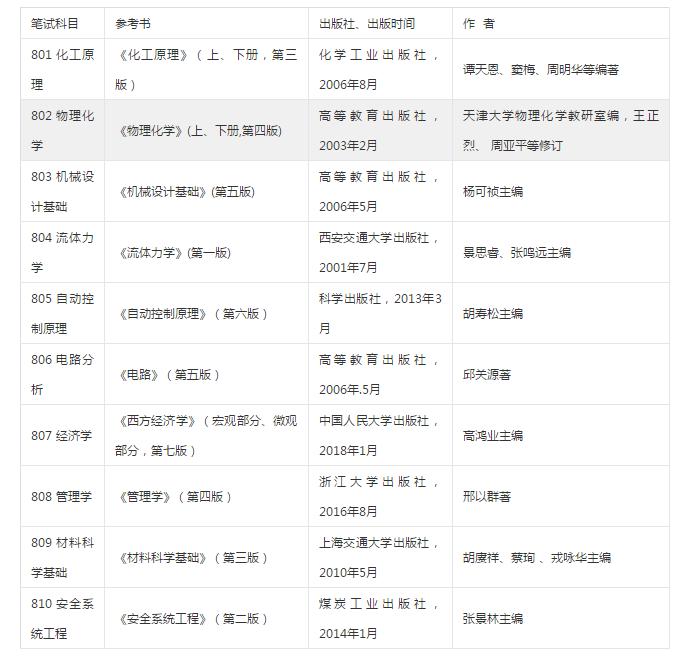 北京石油化工学院2019考研参考书目