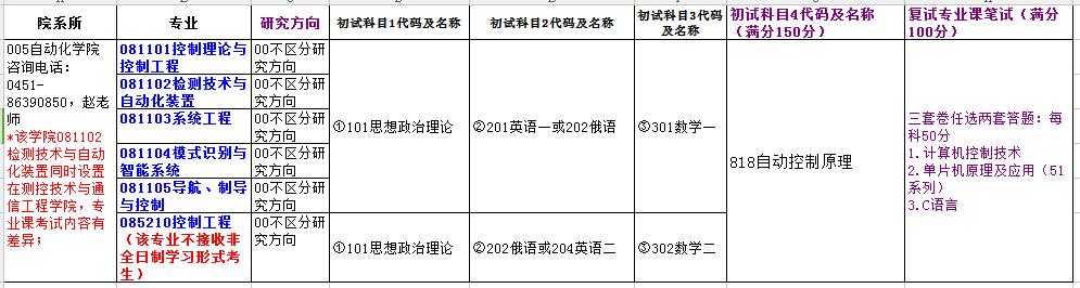 哈尔滨理工大学自动化学院2019考研专业目录