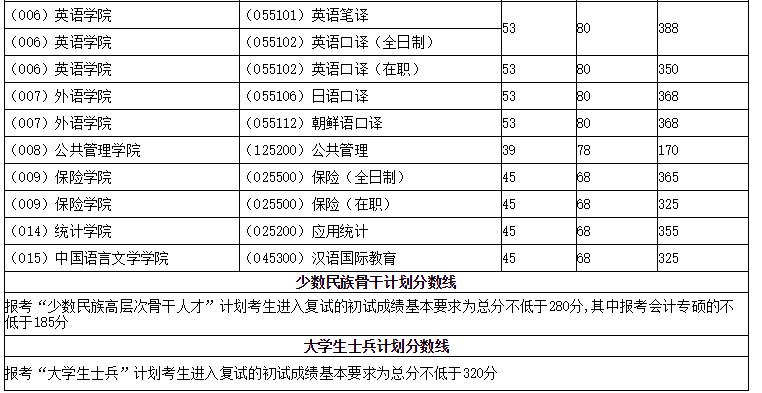 2016-2018对外经贸大学考研复试分数线
