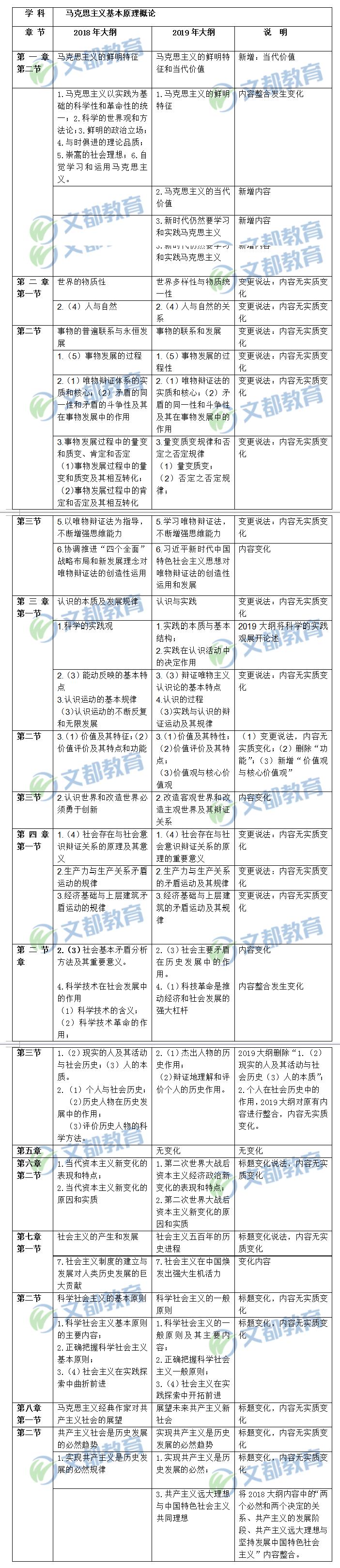 """2019年考研政治""""马原""""大纲变动对比表(大纲解析版)"""