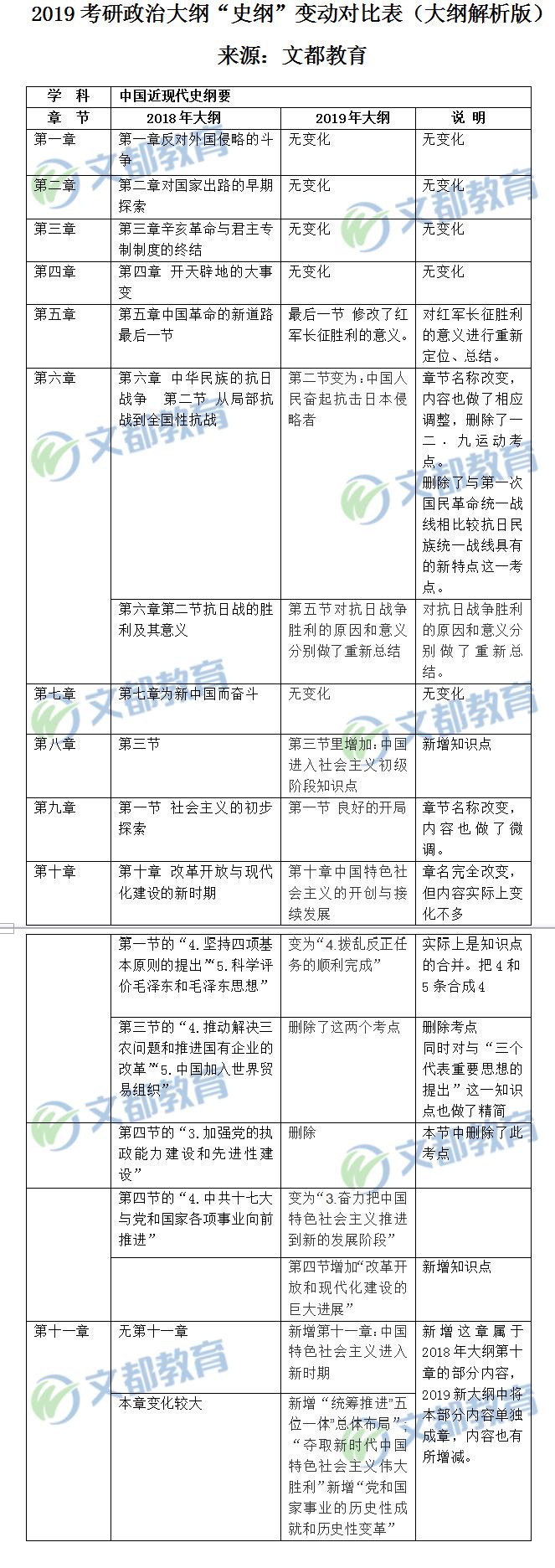 """2019考研政治大纲""""史纲""""变动对比表(大纲解析版)"""