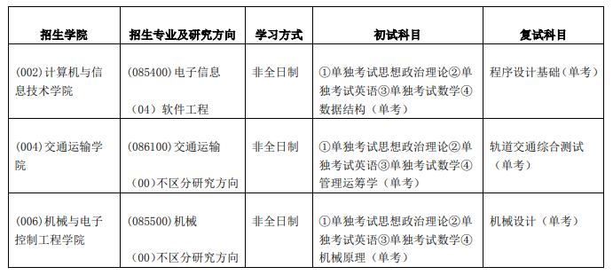 北京交通大学2020年硕士生招生专业目录
