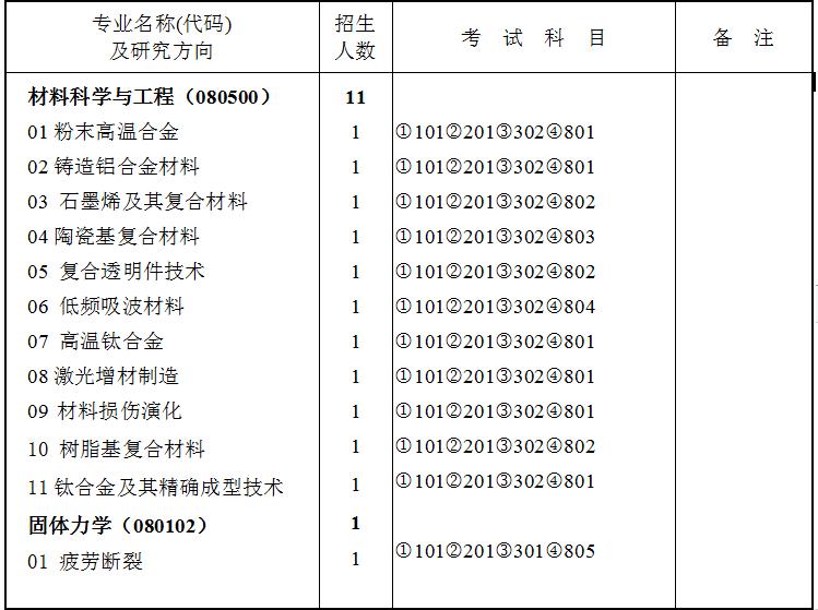 北京航空材料研究院2020年硕士研究生招生专业目录