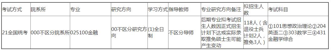 河北金融学院2020年硕士研究生招生专业目录