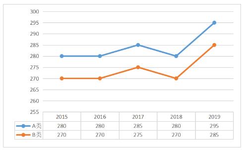 2015-2019年哲学总分国家线趋势图及单科分数