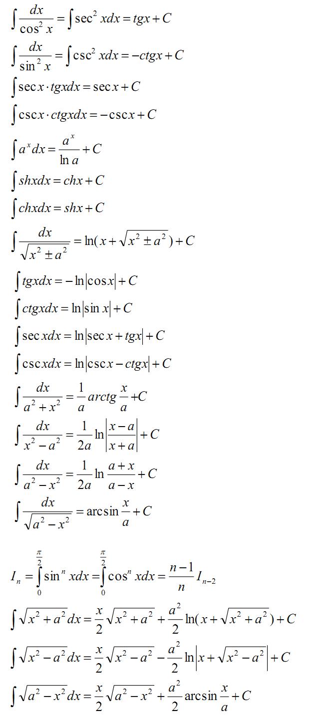 2022考研高等数学基础备考:各类型积分公式